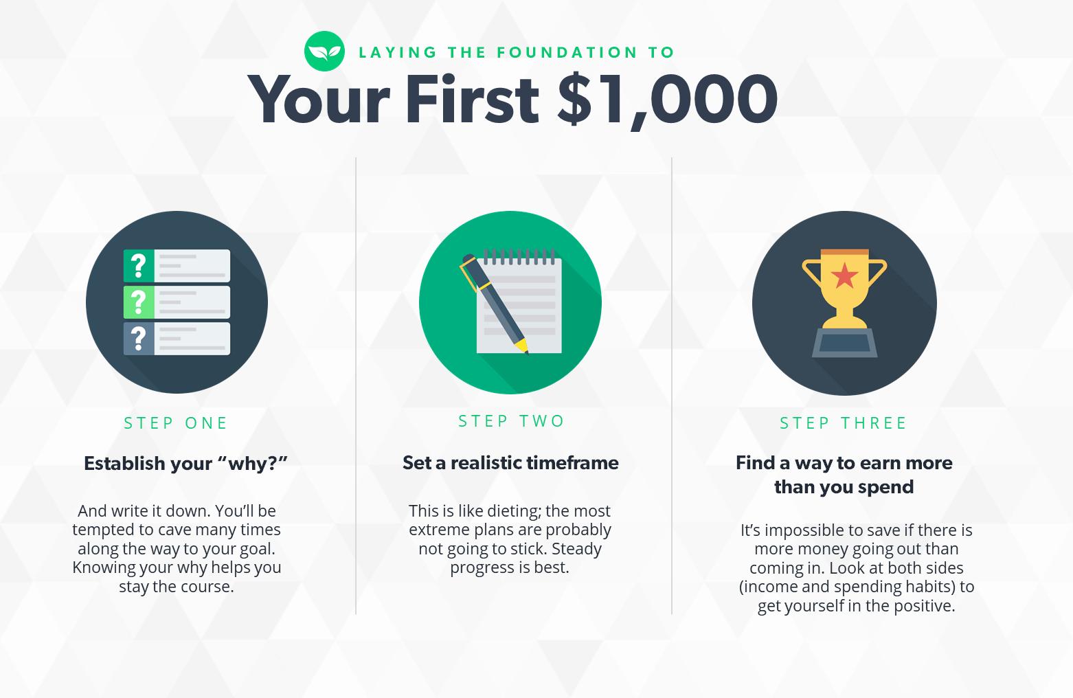 the steps to saving $1000