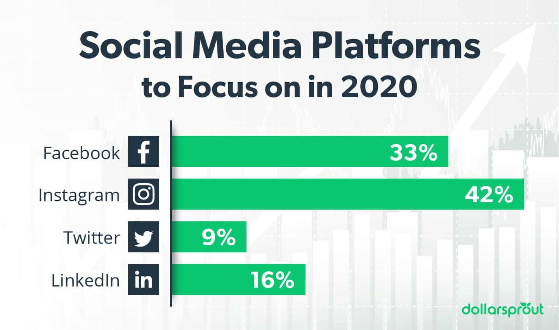 Social media platforms to focus on