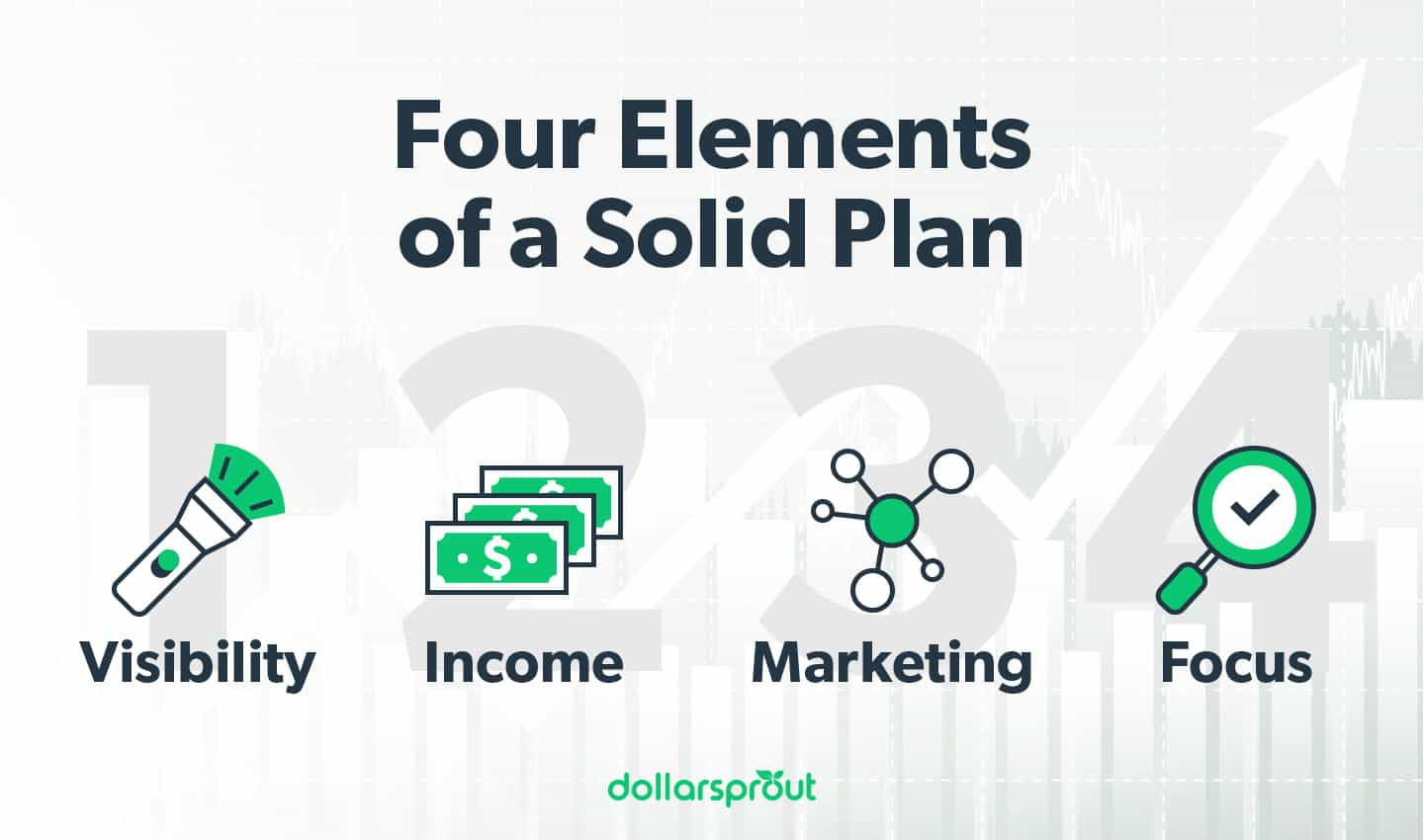 Four elements of a plan to take an offline business online