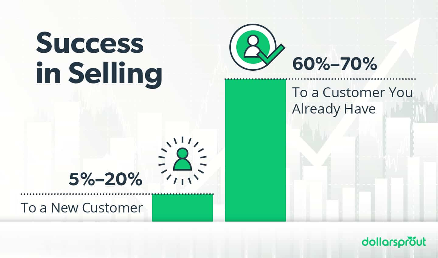 It's easier to sell to current customers than new ones
