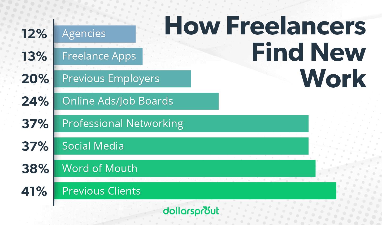 How Freelancers Find New Work