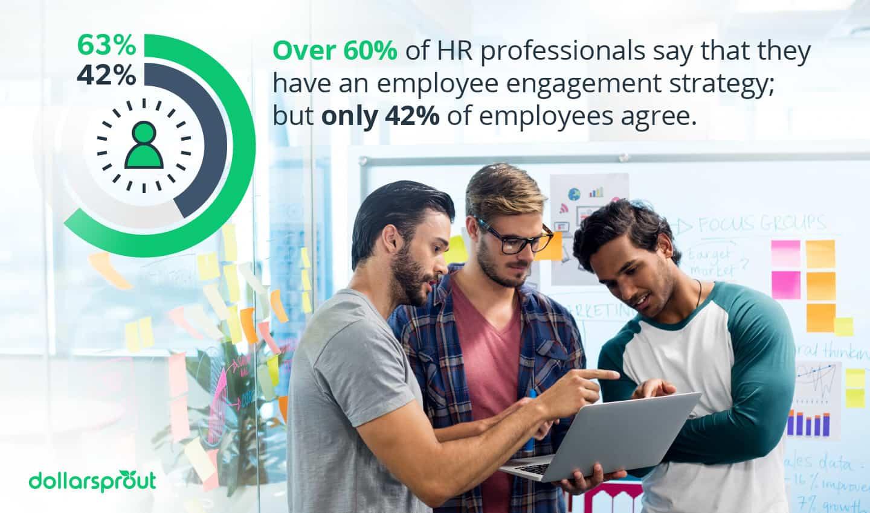 Employee engagement strategy statistics