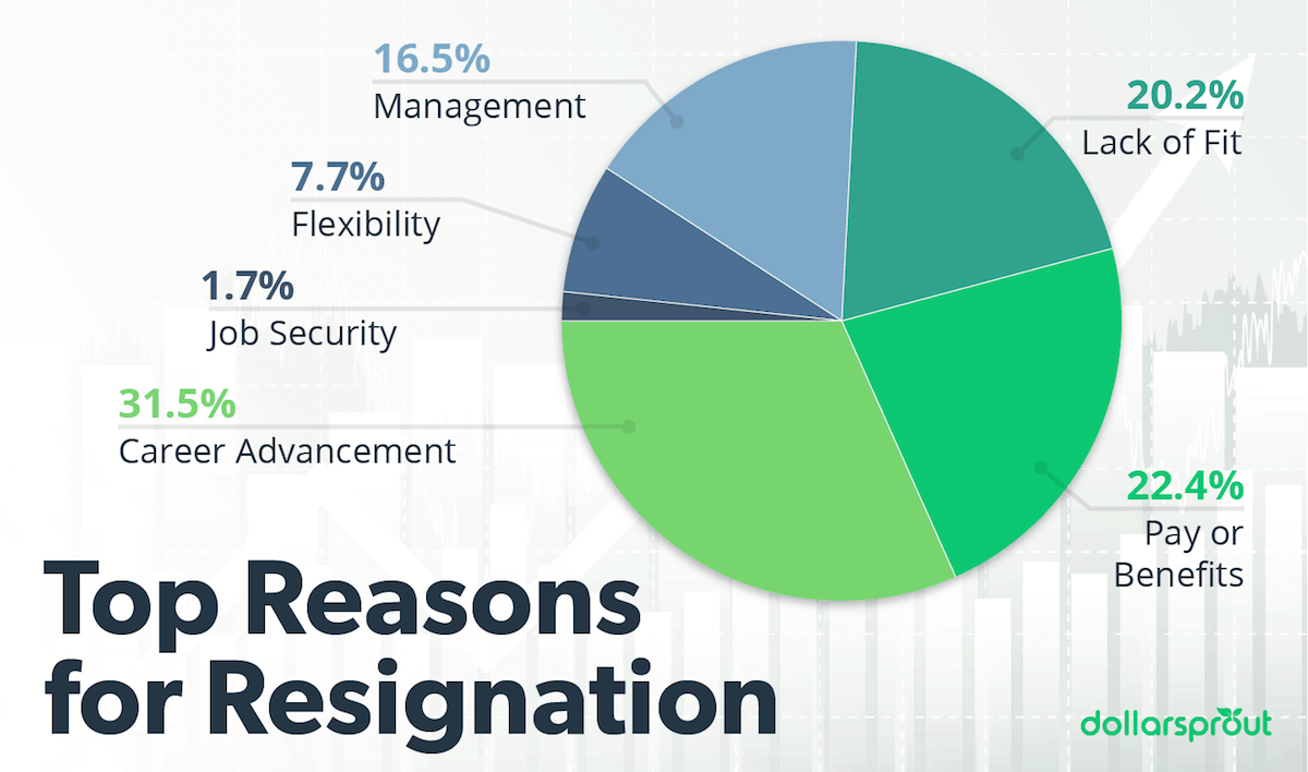 Top reasons employees resign pie chart