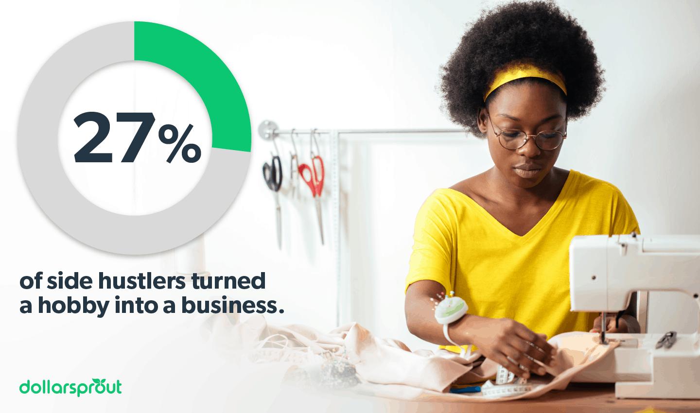 27% turn a hobby into side hustle