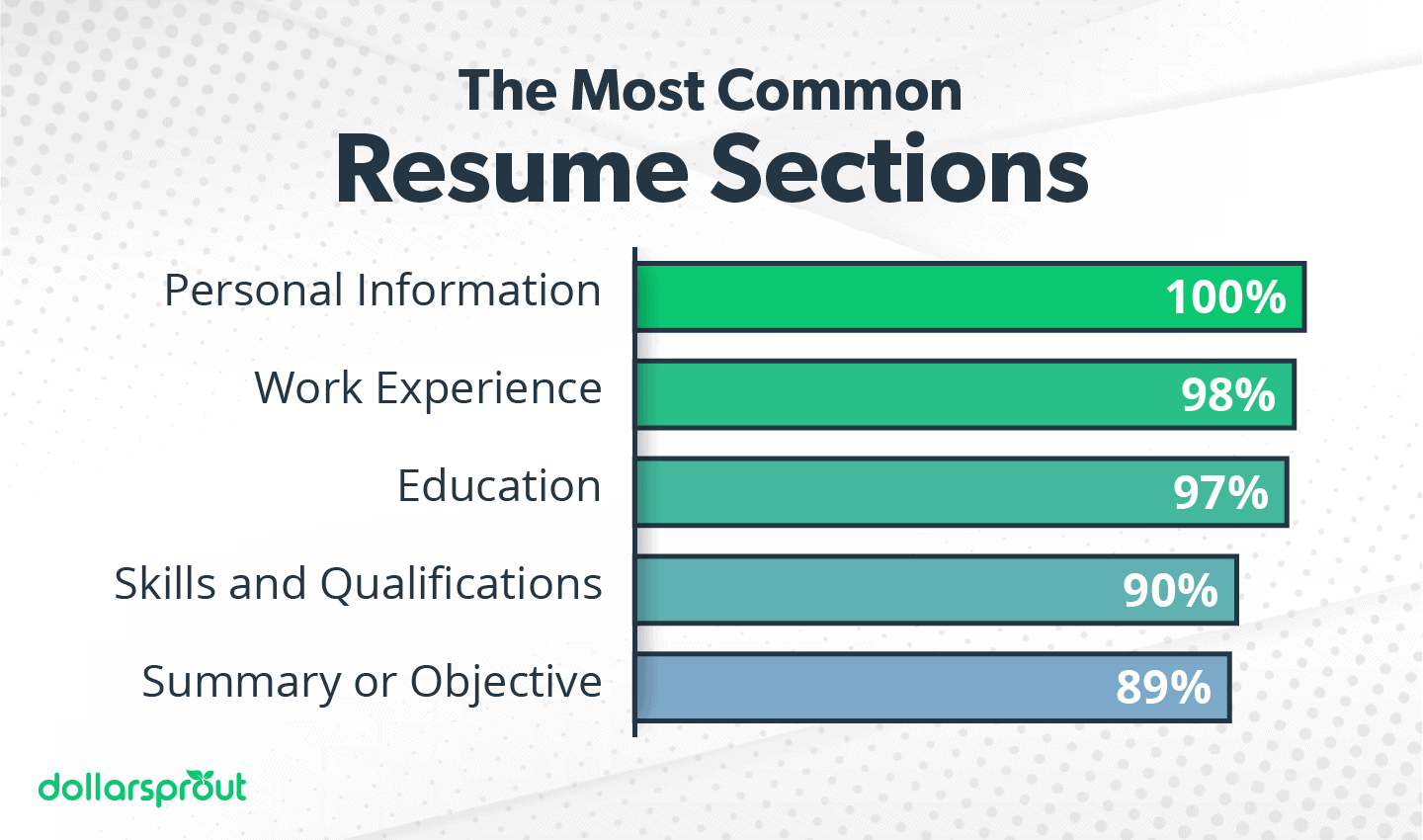 The Most Common Resume Sections