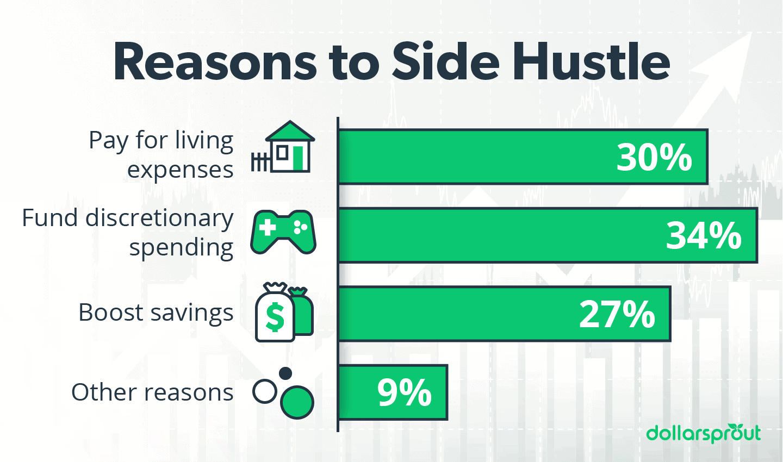 reasons to start a side hustle