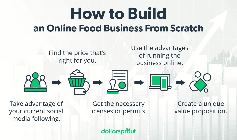 steps for building online food business infographics