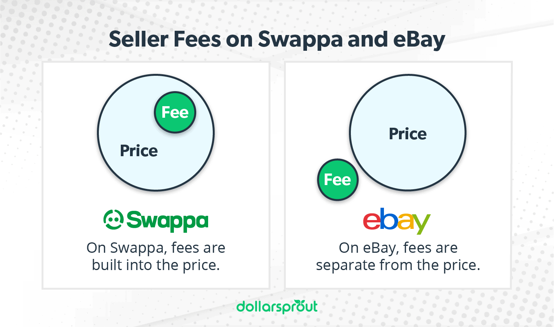 swappa and ebay fees comparison