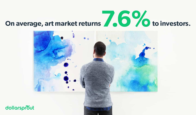 Avarage Art Market Returns