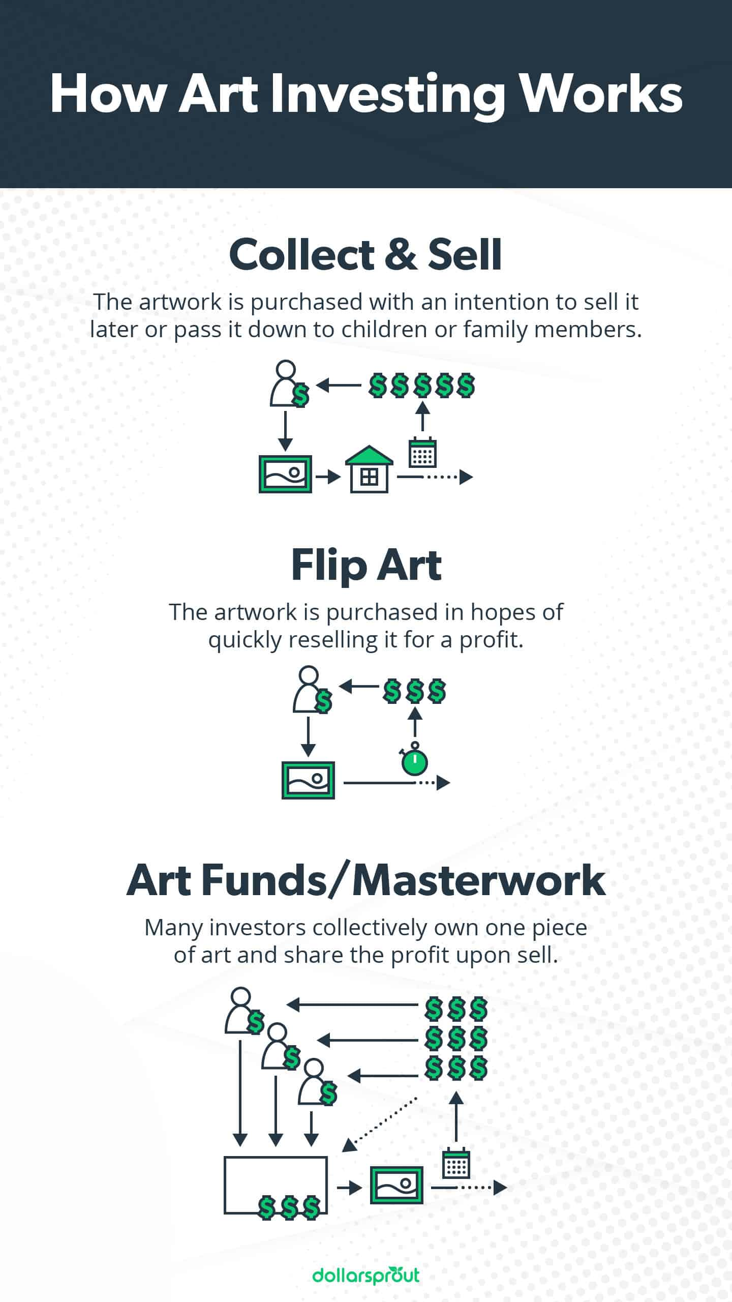How Art Investing Works