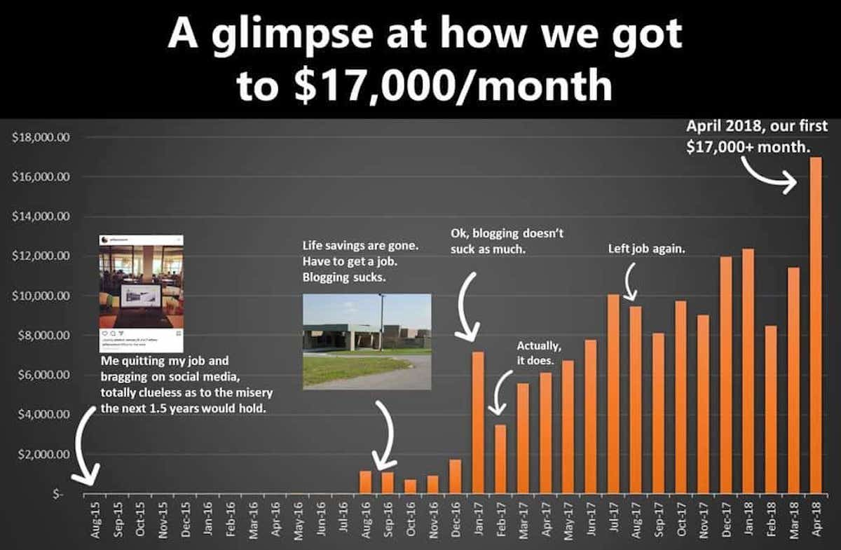 Income Bar Chart
