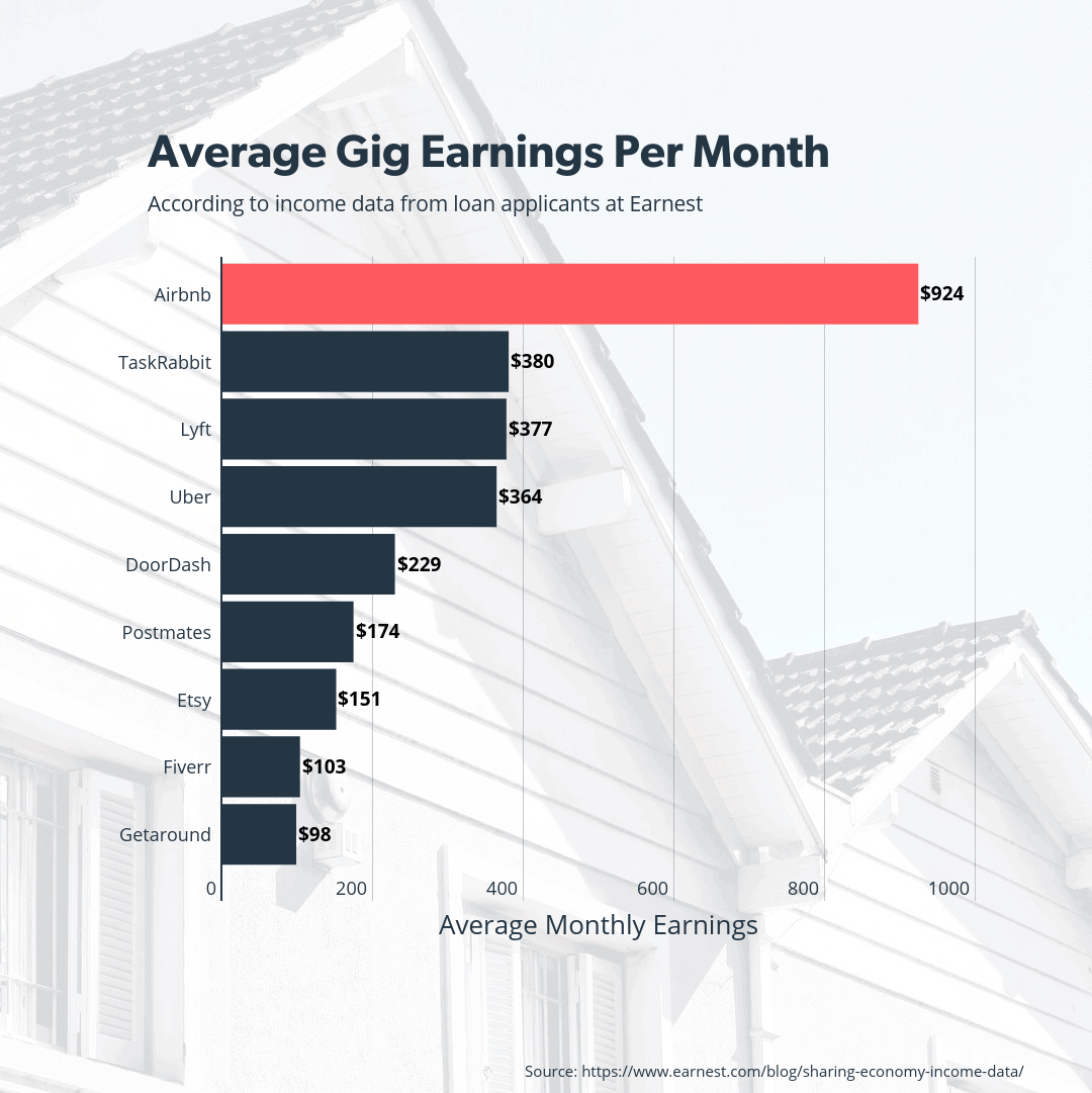 Airbnb earnings compared to other gig apps