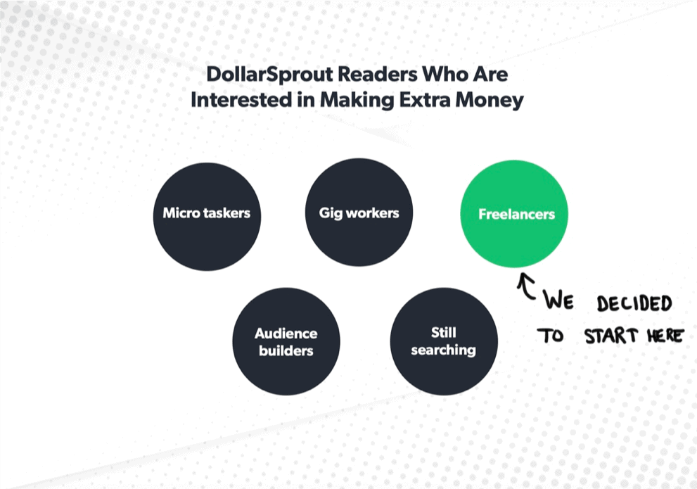 We have a diverse audience, so we had to narrow down who we wanted to help first. We picked freelancers.