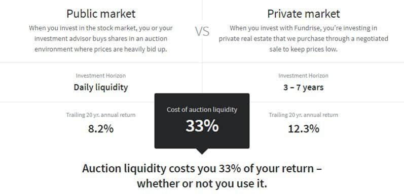 fundrise app - public vs private market real estate
